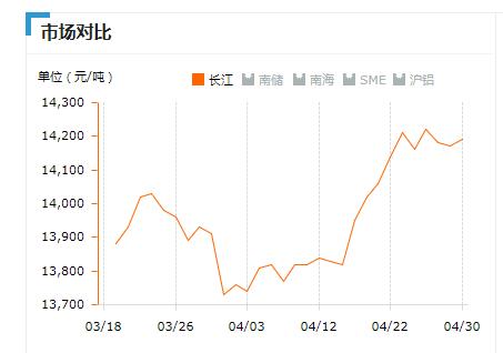 2019.04.30长江铝锭价