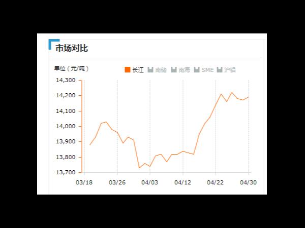美诚铝业每日播报长江现货铝锭价-2019.04.30
