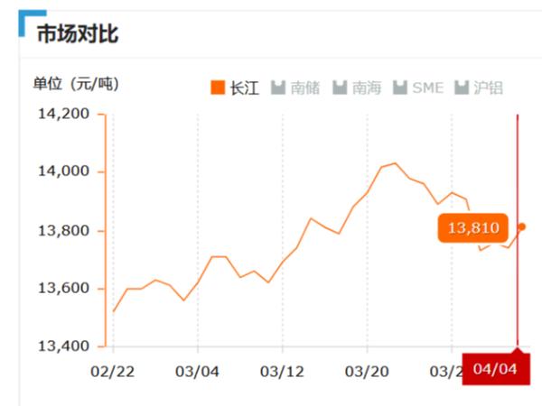 美诚铝业每日播报长江现货铝锭价-2019.04.04