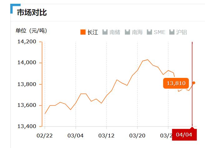 2019.04.04长江铝锭价