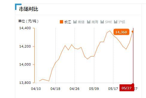 2019.05.27长江铝锭价