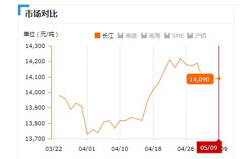 2019.05.09长江铝锭价