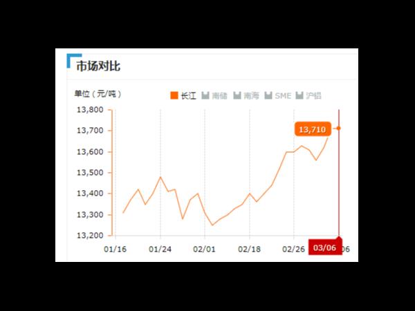 美诚铝业每日播报长江现货铝锭价-2019.03.06