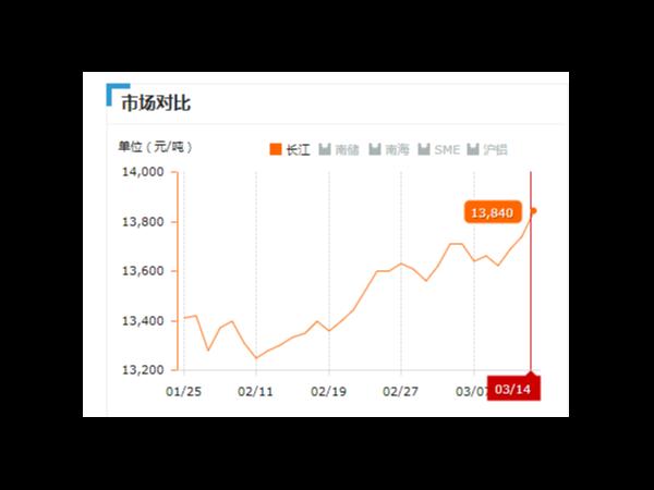 美诚铝业每日播报长江现货铝锭价-2019.03.014
