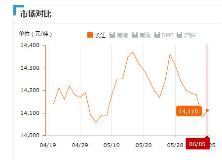 2019.06.05长江铝锭价