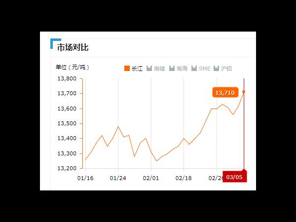 美诚铝业每日播报长江现货铝锭价-2019.03.05