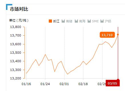 2019.03.05长江铝锭价
