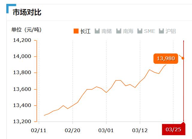 2019.03.25长江铝锭价 (2)