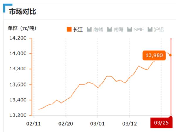 美诚铝业每日播报长江现货铝锭价-2019.03.25