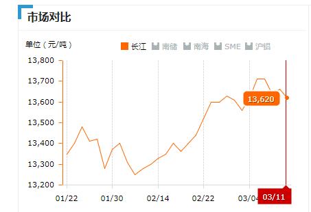 2019.03.11长江铝锭价
