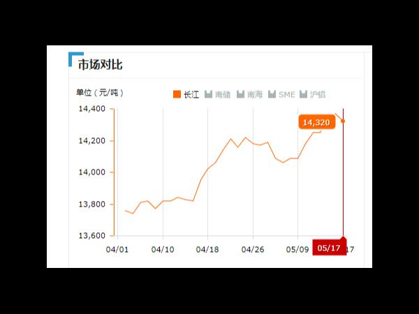 美诚铝业每日播报长江现货铝锭价-2019.05.17
