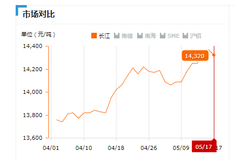2019.05.17长江铝锭价