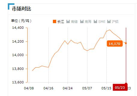 2019.05.23长江铝锭价