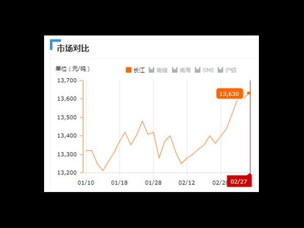 美诚铝业每日播报长江现货铝锭价-2019.2.27