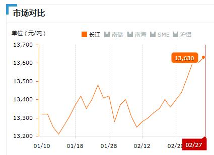2019.02.27长江铝锭价