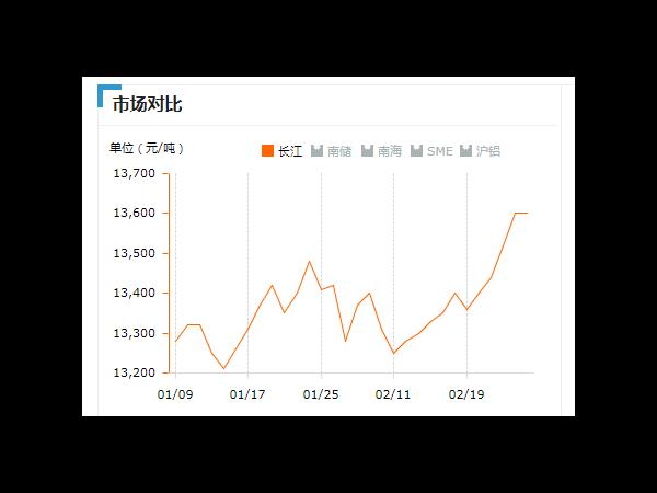 美诚铝业每日播报长江现货铝锭价-2019.2.26