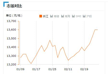 2019.2.26长江铝锭价