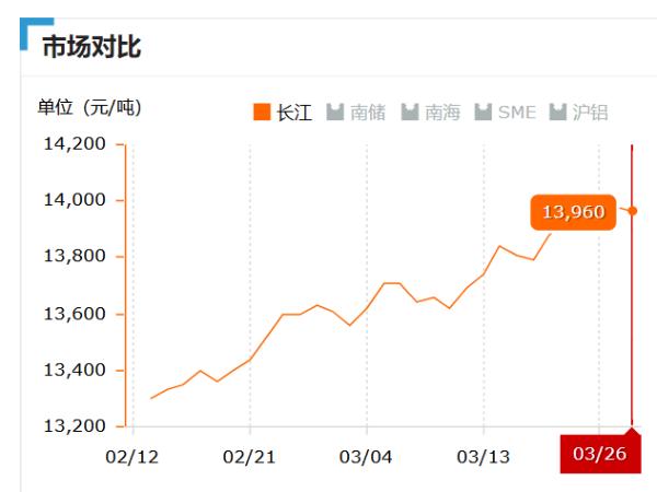 美诚铝业每日播报长江现货铝锭价-2019.03.26