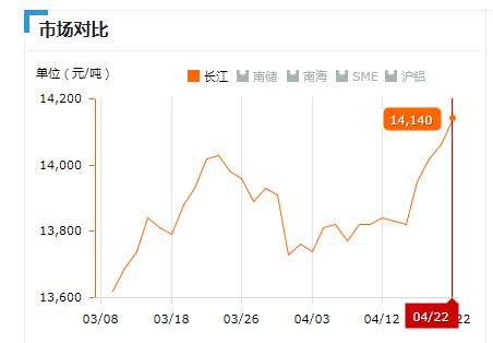 2019.04.22长江铝锭价