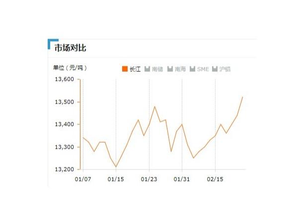 美诚铝业每日播报长江现货铝锭价-2019.2.22