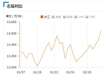 2019.2.22长江铝锭价