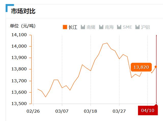2019.04.10长江铝锭价