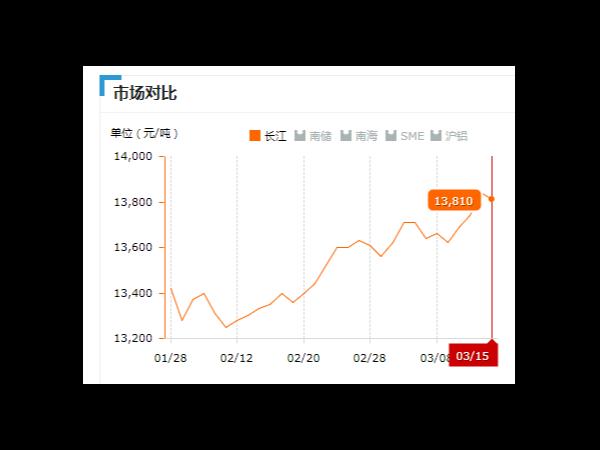 美诚铝业每日播报长江现货铝锭价-2019.03.15