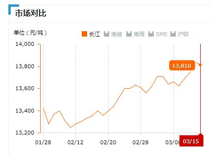 2019.03.15长江铝锭价