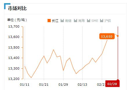 2019.02.28长江铝锭价