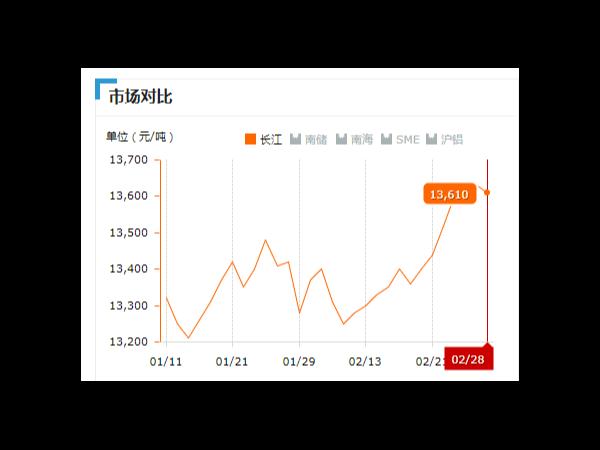 美诚铝业每日播报长江现货铝锭价-2019.2.28