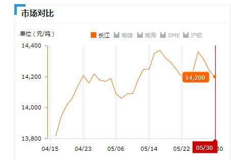2019.05.30长江铝锭价