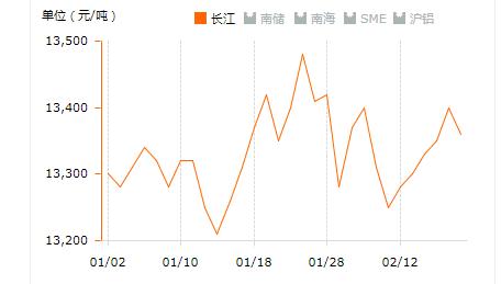 2019.2.19日铝锭价