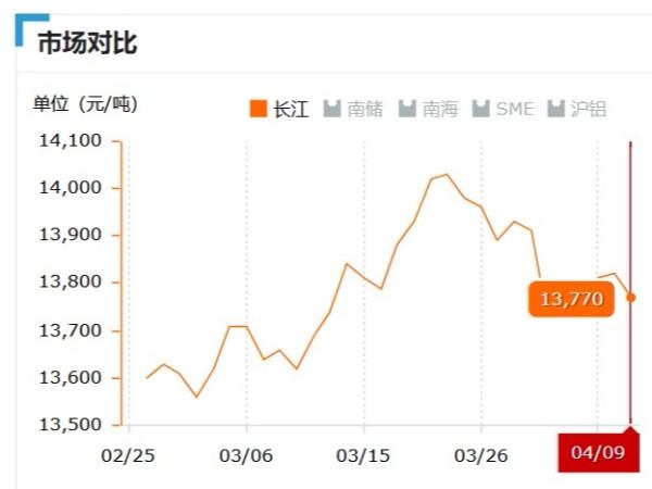 美诚铝业每日播报长江现货铝锭价-2019.04.09
