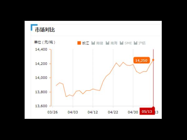 美诚铝业每日播报长江现货铝锭价-2019.05.13