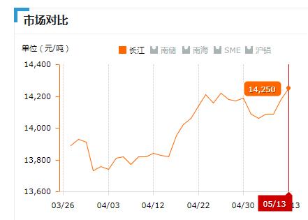 2019.05.13长江铝锭价
