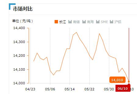 2019.06.10长江铝锭价