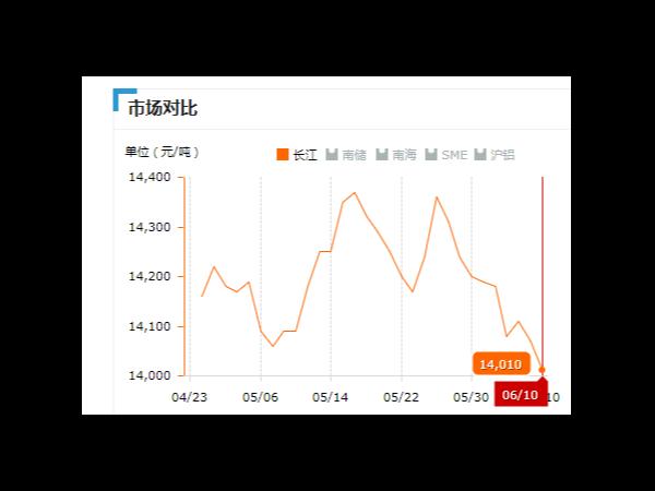 美诚铝业每日播报长江现货铝锭价-2019.06.10