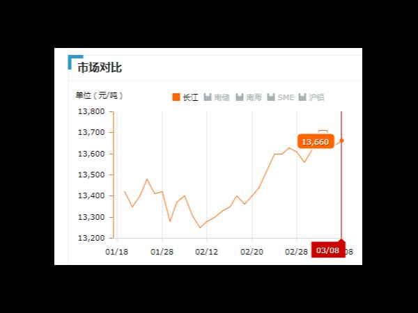 美诚铝业每日播报长江现货铝锭价-2019.03.08