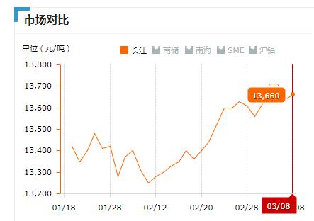 2019.03.08长江铝锭价