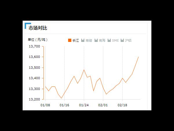 美诚铝业每日播报长江现货铝锭价-2019.2.25