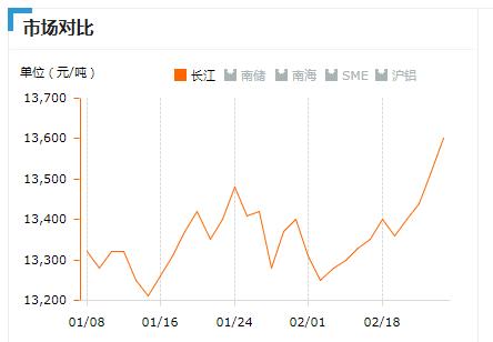 2019.2.25长江铝锭价