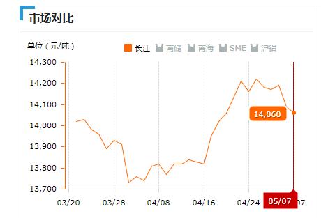 2019.05.07长江铝锭价.