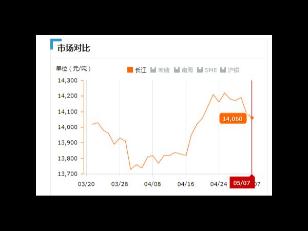 美诚铝业每日播报长江现货铝锭价-2019.05.07