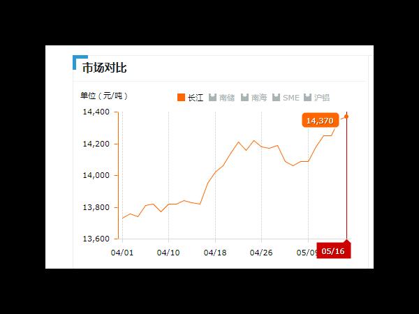 美诚铝业每日播报长江现货铝锭价-2019.05.16
