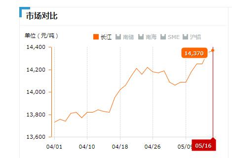 2018.05.16长江铝锭价