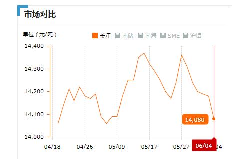 2019.06.04长江铝锭价