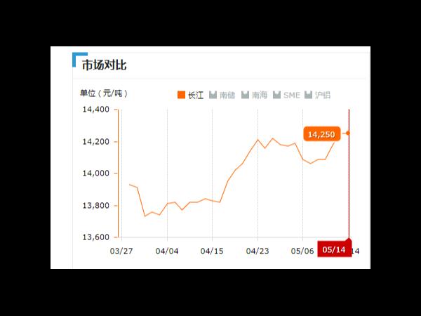 美诚铝业每日播报长江现货铝锭价-2019.05.14