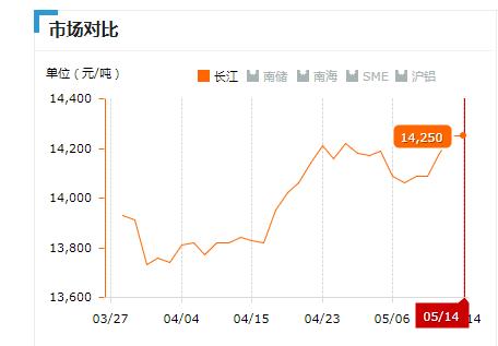 2019.05.14长江铝锭价