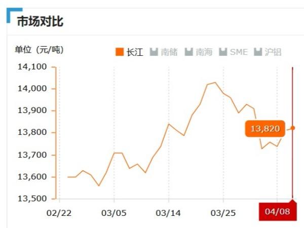 美诚铝业每日播报长江现货铝锭价-2019.04.08