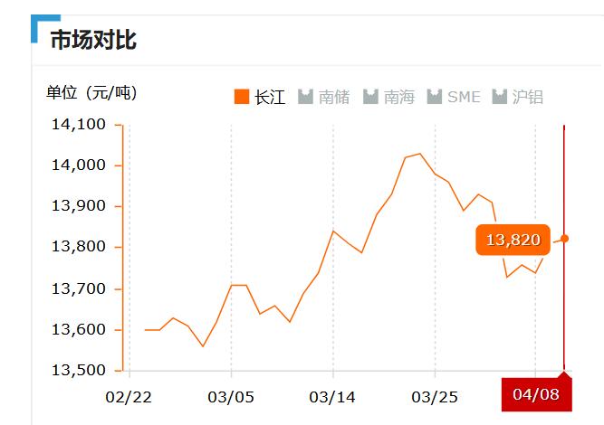 2019.04.08长江铝锭价
